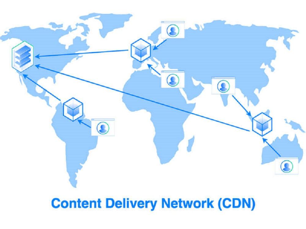 Khái niệm CDN