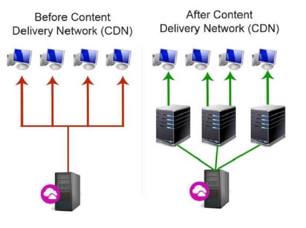 Lợi ích của việc sử dụng CDN