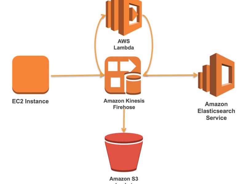 đặc điểm của Amazon webservice