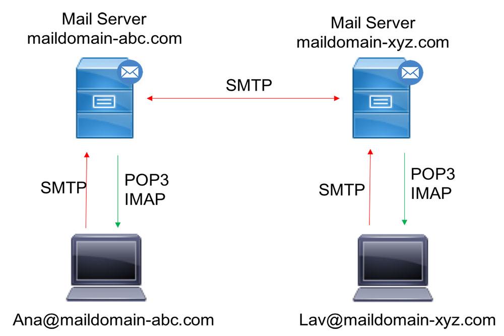 cac-thuat-ngu-ve-mail-server