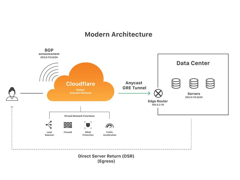 Cách chống DDOS bằng Cloudflare hiệu quả