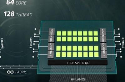 Chip đa nhân máy chủ