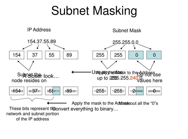 Công dụng của Subnet mask