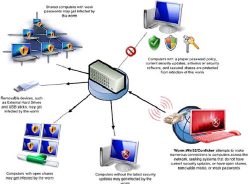 Có nhiều cách thức để bảo vệ máy tính