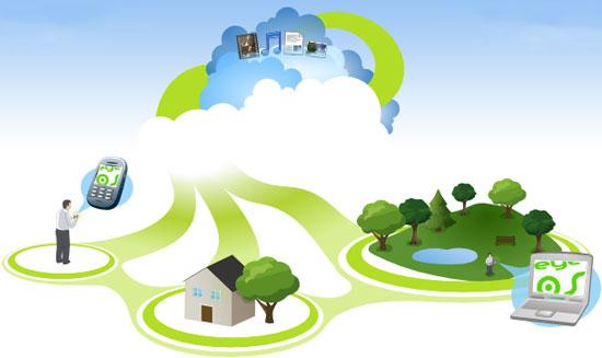 Điện toán đám mây công nghiệp cho doanh nghiệp