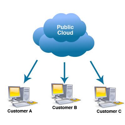 Điện toán đám mây công nghiệp