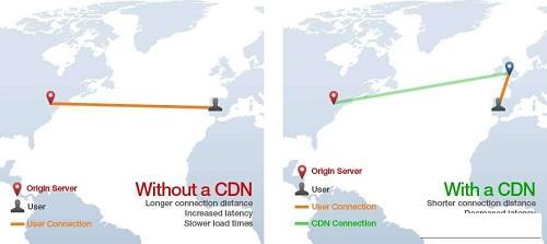 Tốc độ truy cập website được tăng cao nhờ CDN