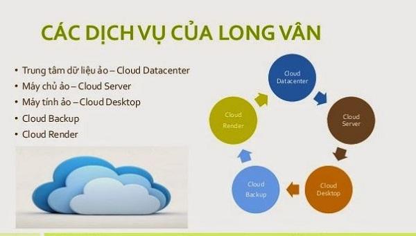 Dịch vụ thuê server của Long Vân