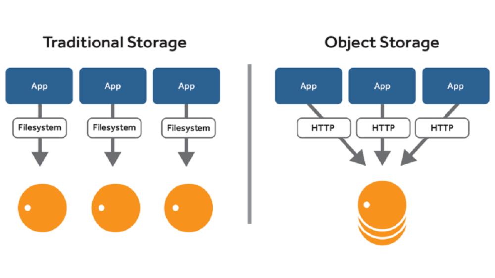 Định nghĩa cơ bản về Object Storage