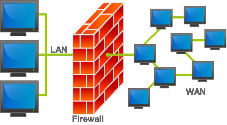 Giới thiệu tường lửa firewall