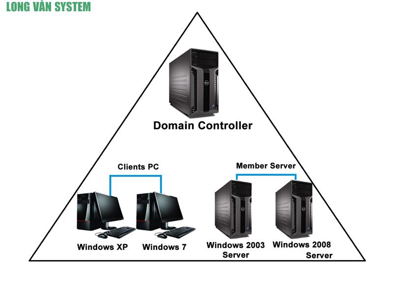 Hình ảnh Domain-controller