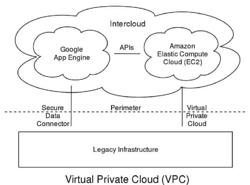 Hình thức Virtual Private Cloud