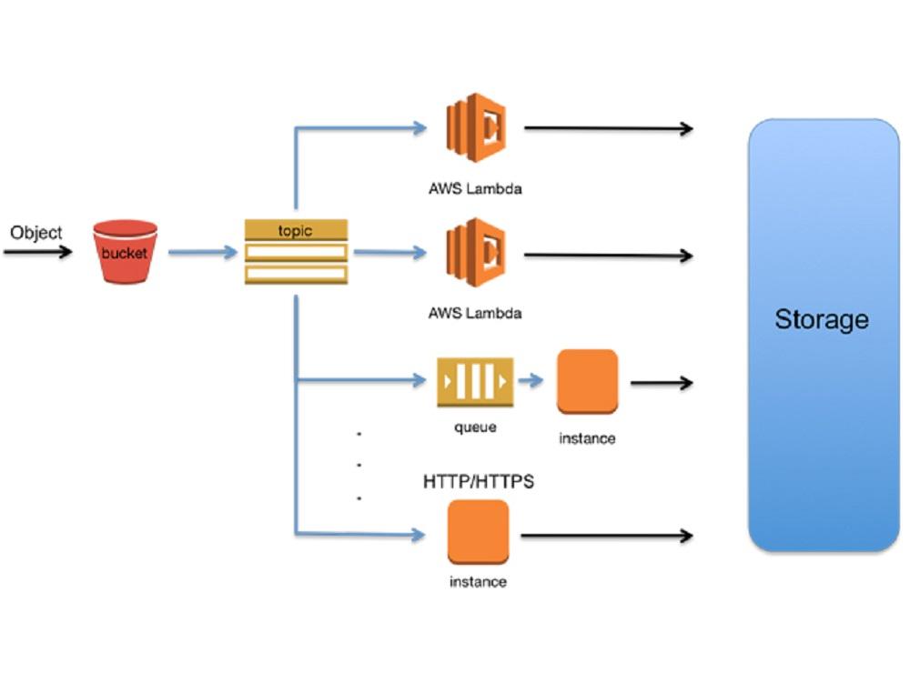 khái niệm s3 Storage