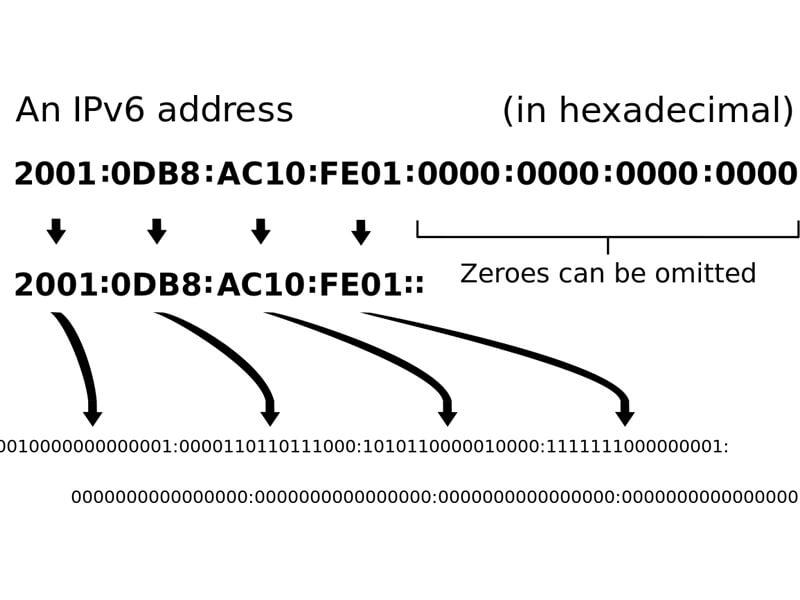 Cách kiểm tra Ipv6