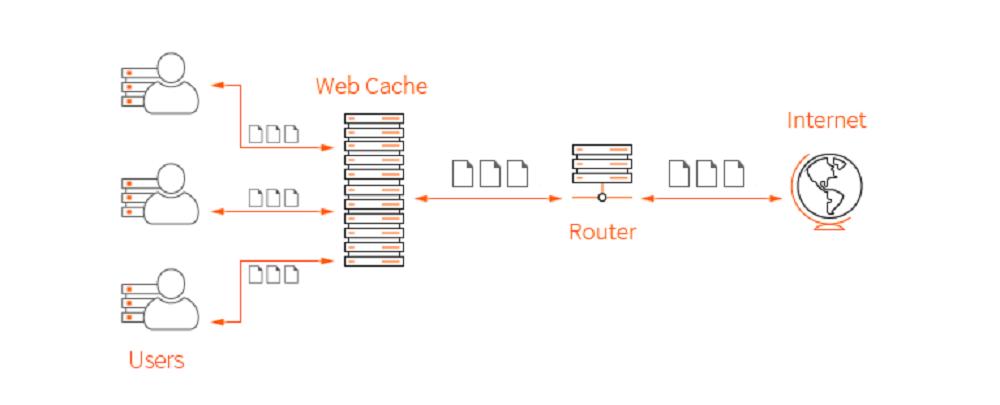 Lợi ích của Web Cache