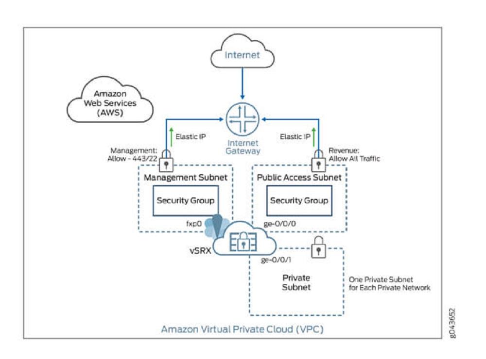 lý do sử dụng virtual private cloud