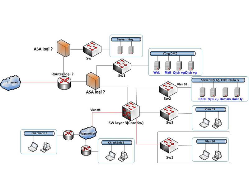 Mạng LAN và mạng diện rộng ( WAN ) có gì khác biệt?
