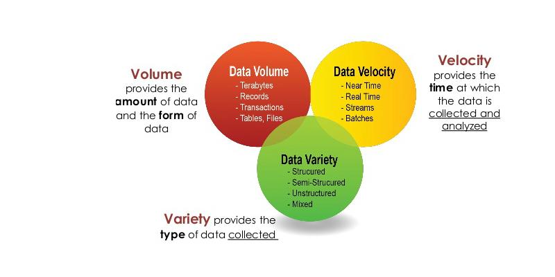 Mô hình 3VS của bigdata