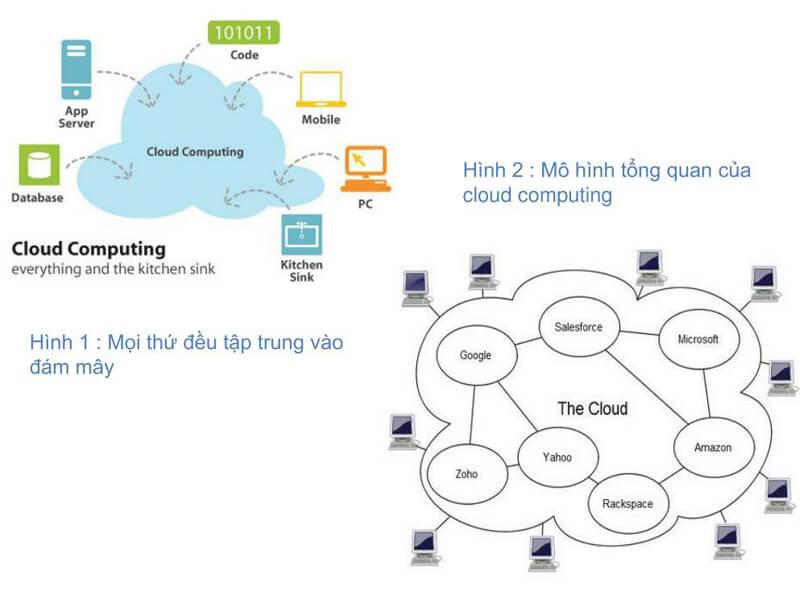 Mô hình cloud computing