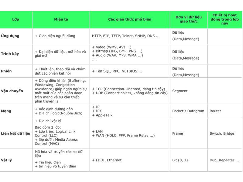 Những giao thức cụ thể của mô hình OSI
