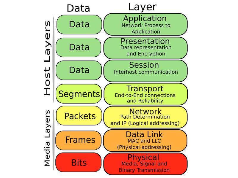 Hình ảnh minh họa mô hình osi