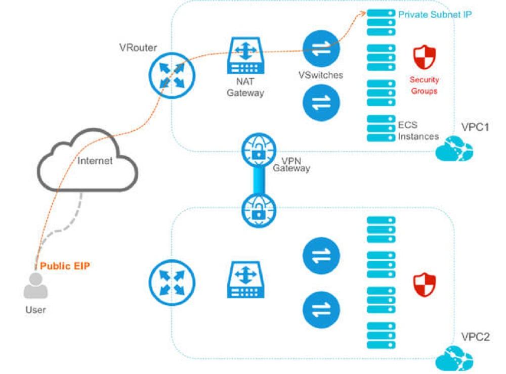 Những lưu ý khi sử dụng Virtual Private Cloud