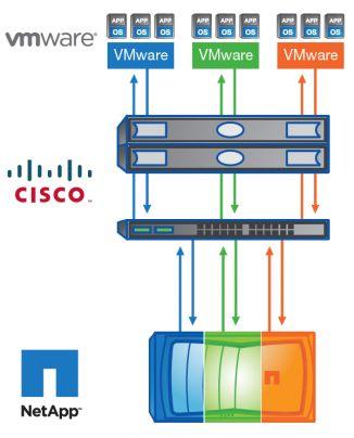 Nền Tảng Flexpod từ Cisco kết hợp với VMware và Netapp