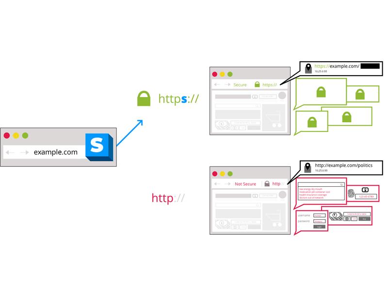 Tại sao nên sử dụng giao thức HTTPS