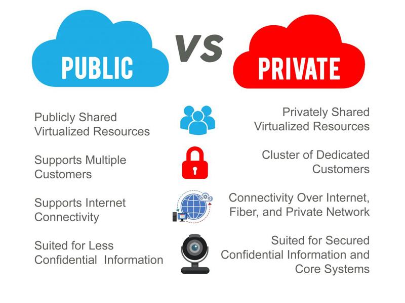 Tại sao public cloud lại nhận được sự quan tâm từ phía người dùng