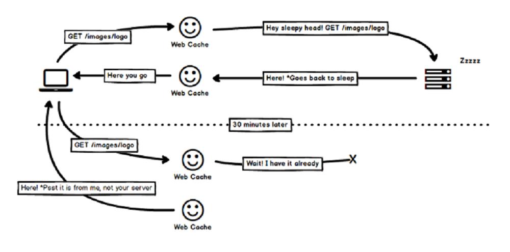 Thuật ngữ về Web Cache