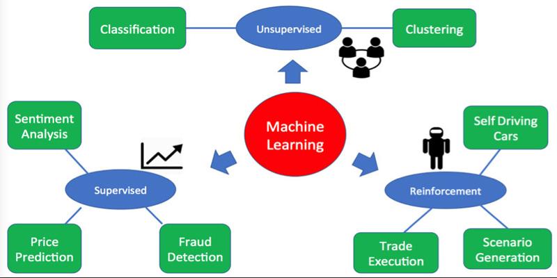 Các thuật toán trong machine learning
