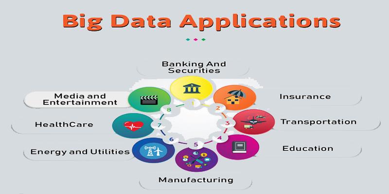 ứng dụng của bigdata